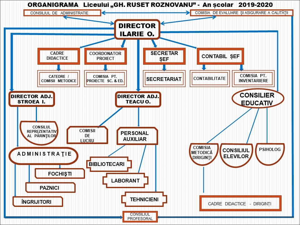 Oragnigrama-2019-2020